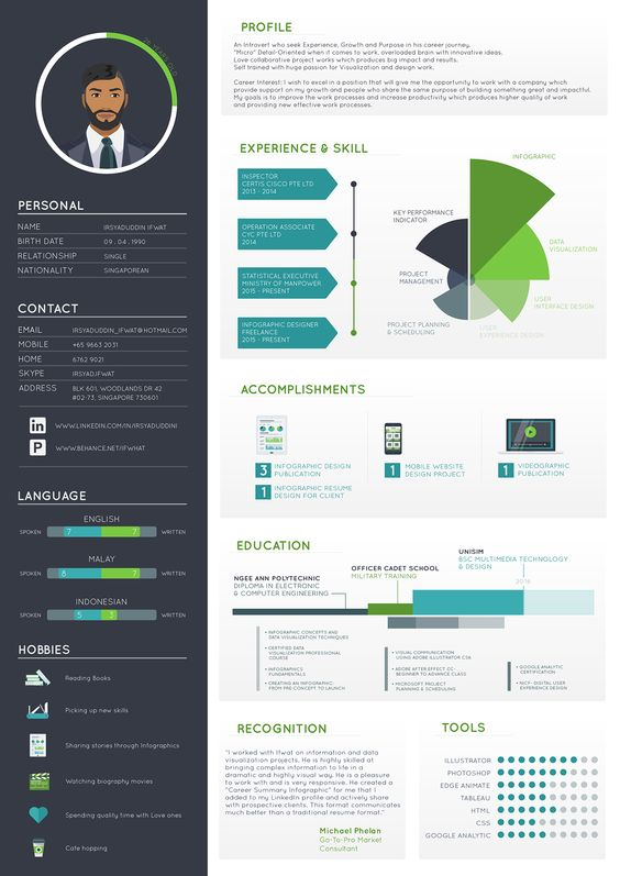 Resume by Irsyaduddin Ifwat